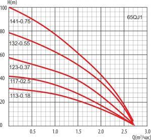"""график 65QJD1 1 300x278 - Насос скважинный  65 QJD 132-0,55 (2,5"""") т.м. LadAna"""