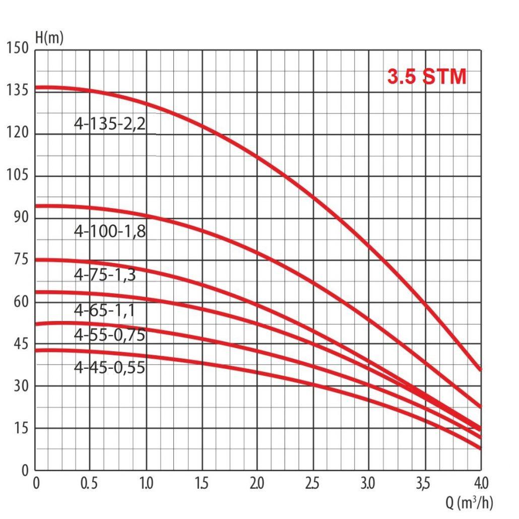 35 STm graph 1030x1030 - Насос скважинный 3,5 STm 4-45-0,55 для грязной воды серия TORNADO т.м. LadAna