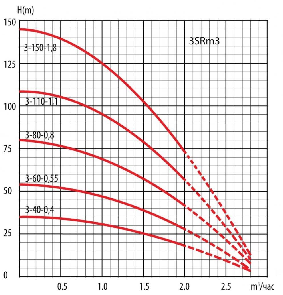 """3 SRm3 graph 990x1030 - Насос скважинный  3 SRm 3-40-0,40 (3"""") т.м. LadAna"""