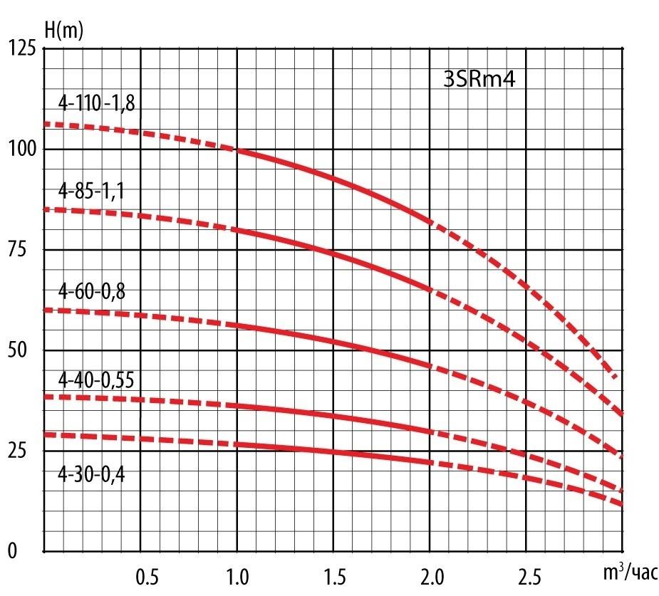 "3 SRm4 graph - Насос скважинный  3 SRm 4-60-0,8 (3"") т.м. LadAna"