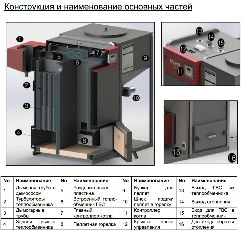 Основные элементы котла KRP 50A